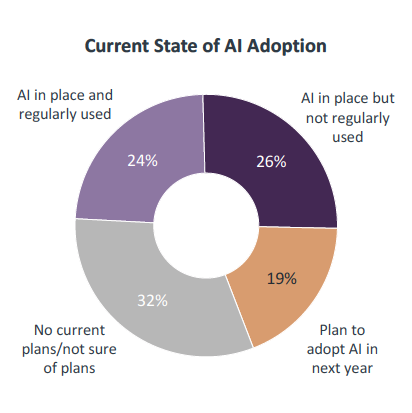 Pie chart of AI adoption in IT