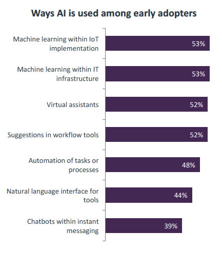 Chart showing how AI is being used by adopters