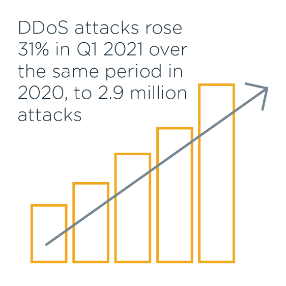 DDoS attacks rose 31% in Q1 2021 over the same period in 2020, to 2.9 million attacks