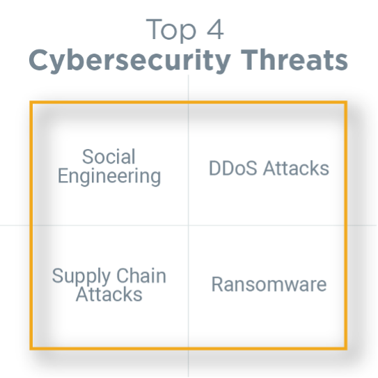 Top 4 Cybersecurity Threats: Social Engineering, DDoS Attacks, Supply Chain Attacks, Ransomware