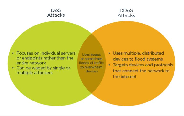 A venn diagram describing the differences and similarities between DoS attacks and DDoS attacks