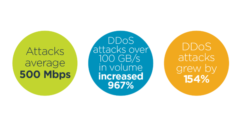 Attacks average 500 Mbps, DDoS attacks over 100 GB/s in volume increased 967%, DDoS attacks grew by 154%