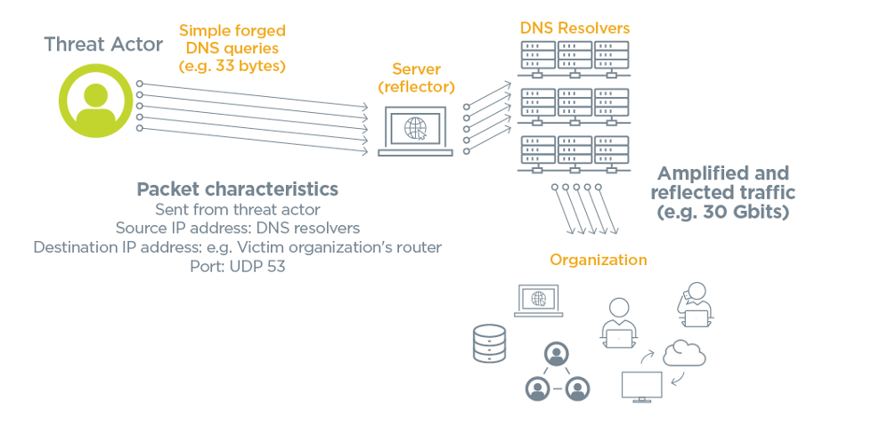 A diagram of an example of a DDoS attack