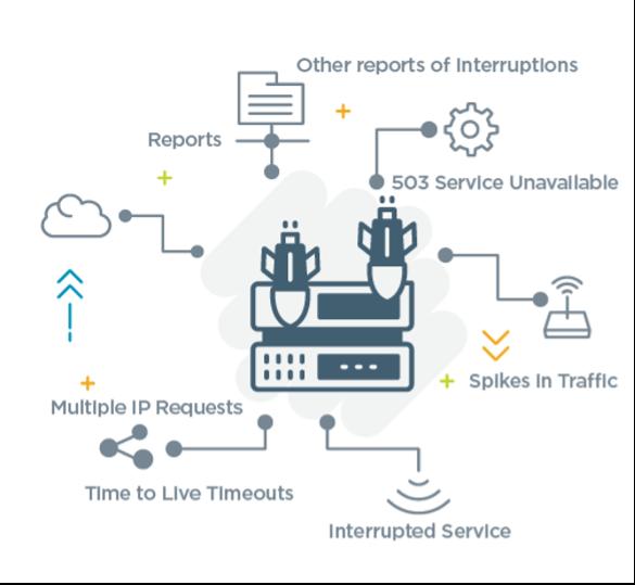 A graphic illustrating DDoS attack warning signs