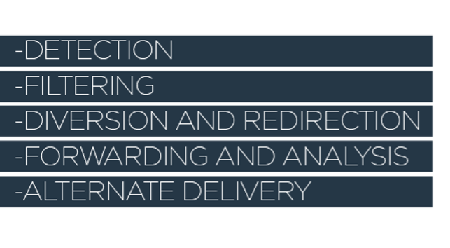DDos attack response: detection, filtering, diversion and redirection, forwarding and analysis, alternate delivery