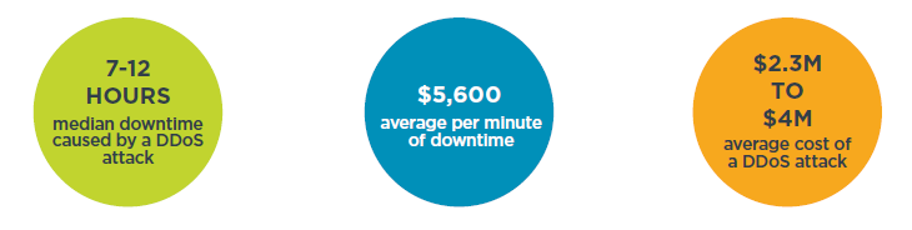 Three DDoS attack stats: 7-12 hours, the median downtime caused by a DDoS attack. $5,600, the average cost per minute of downtime. $2.3 M to $4 M, the average cost of a DDoS attack.