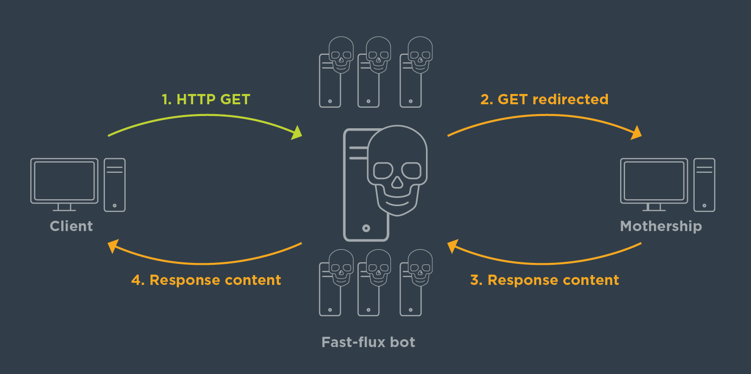 A diagram of a technique called Fast Flux DNS, which hackers use to hide their activity in DDoS attacks.