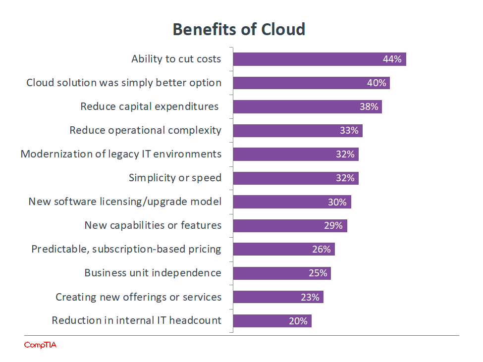 A chart showing the benefits of cloud computing, including cost savings, reducing capital expenditures, reducing operational complexity and modernizing legacy IT environments.