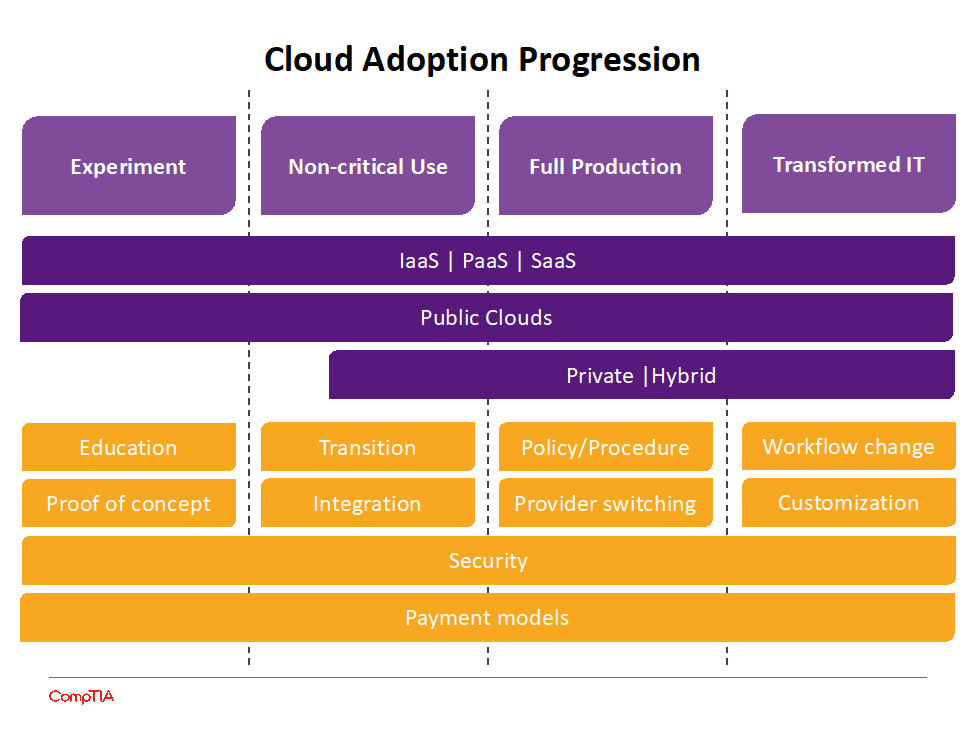 A diagram showing the cloud adoption progression, moving from experiment to non-critical use to full production and then transformed IT.
