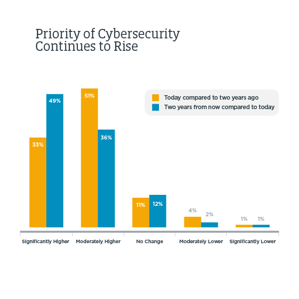 Priority of Cybersecurity Continues to Rise