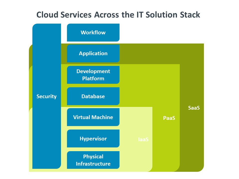 Cloud Services Across the IT Solution Stack