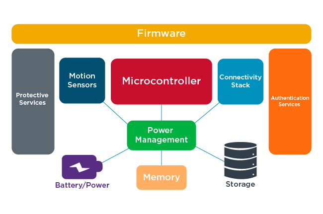 Elements of an IoT Device