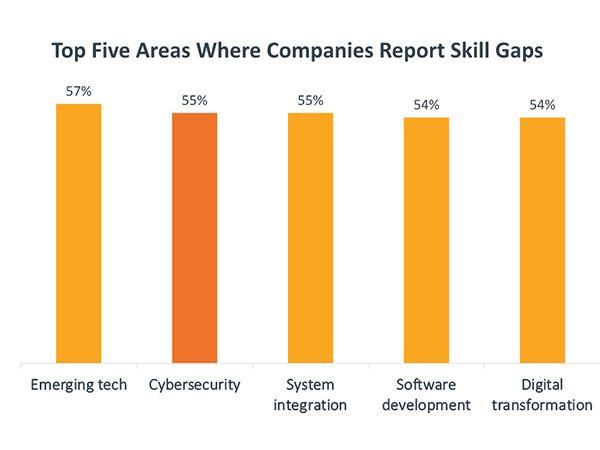 Top Five Areas Where Companies Report Skill Gaps