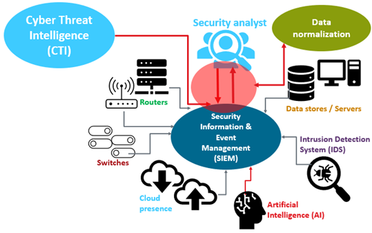 What Is A Security Operations Center Cybersecurity Comptia