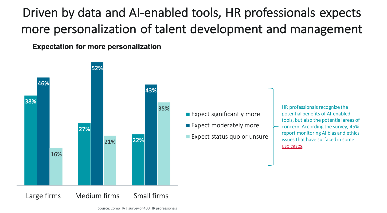 Driven by data and AI-enabled tools, HR professional expects more personalization of talent development and mangement