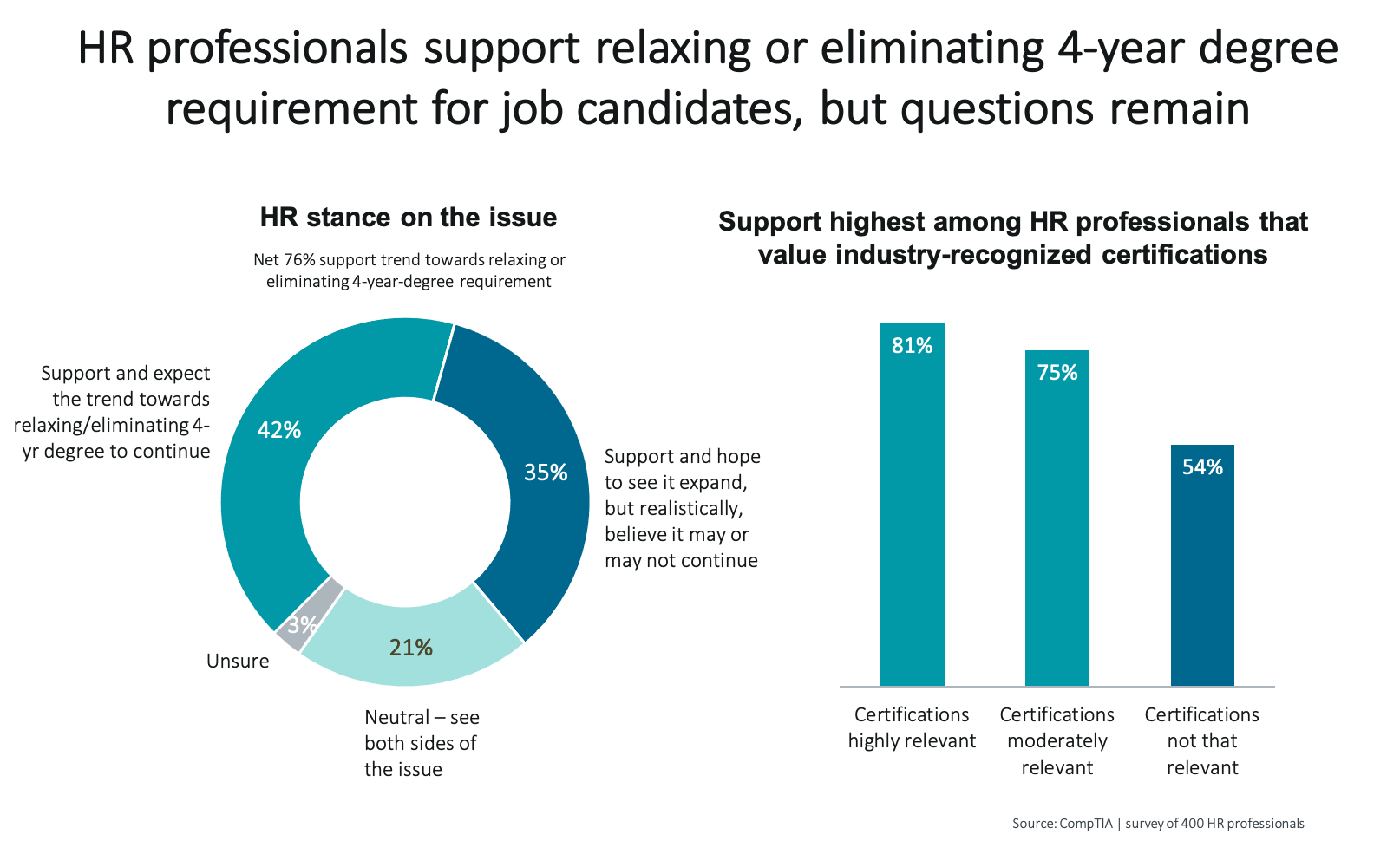 HR professionals support relaxing or eliminating 4-year degree requirement for job candidates, but questions remain
