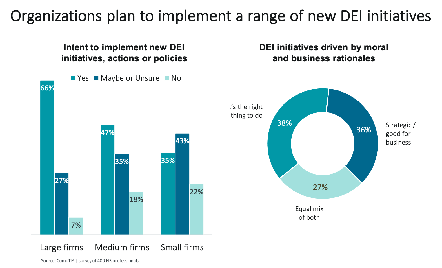 Organizations plan to implement a range of new DEI initiatives