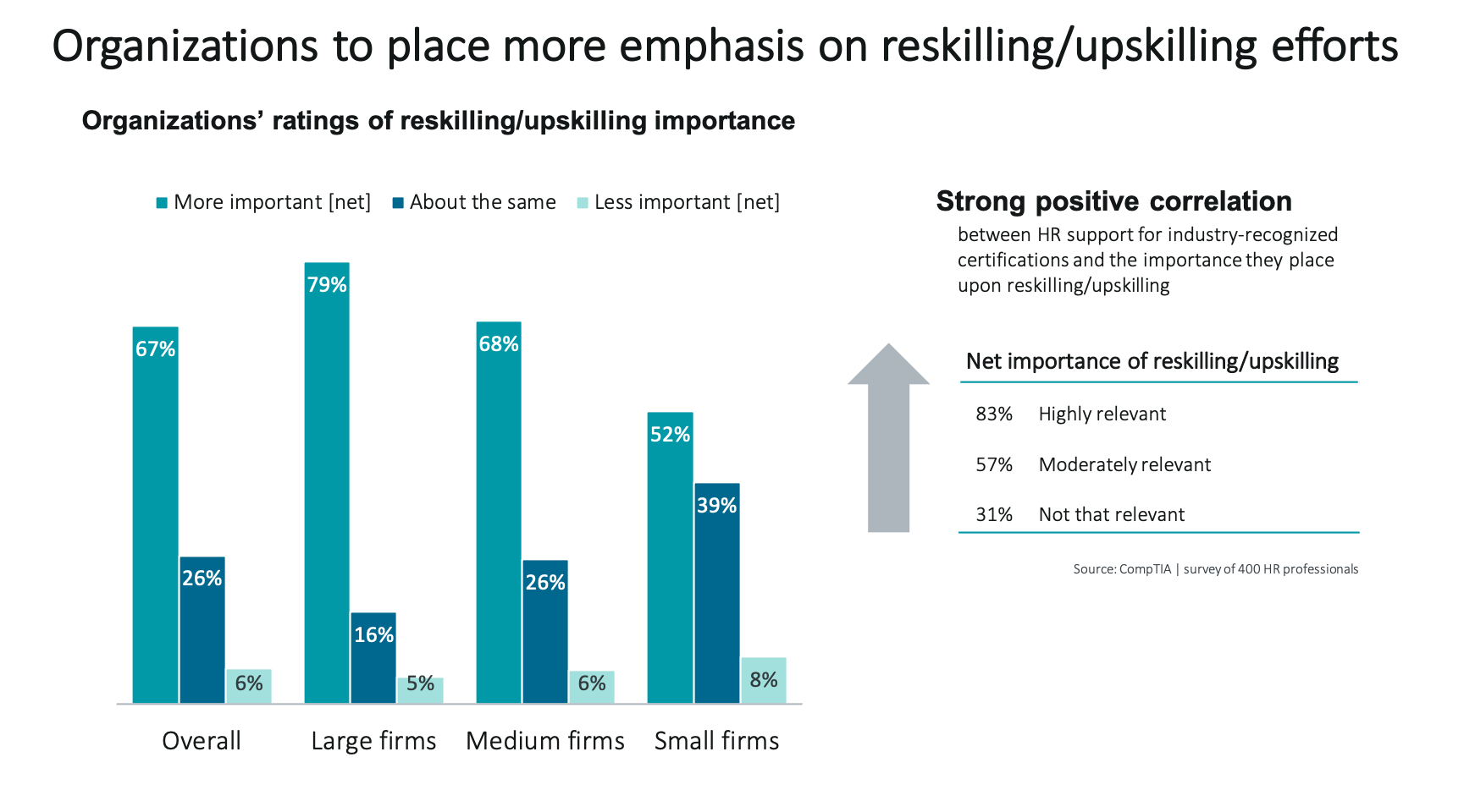 Organizations to place more emphasis on reskilling & upskilling efforts