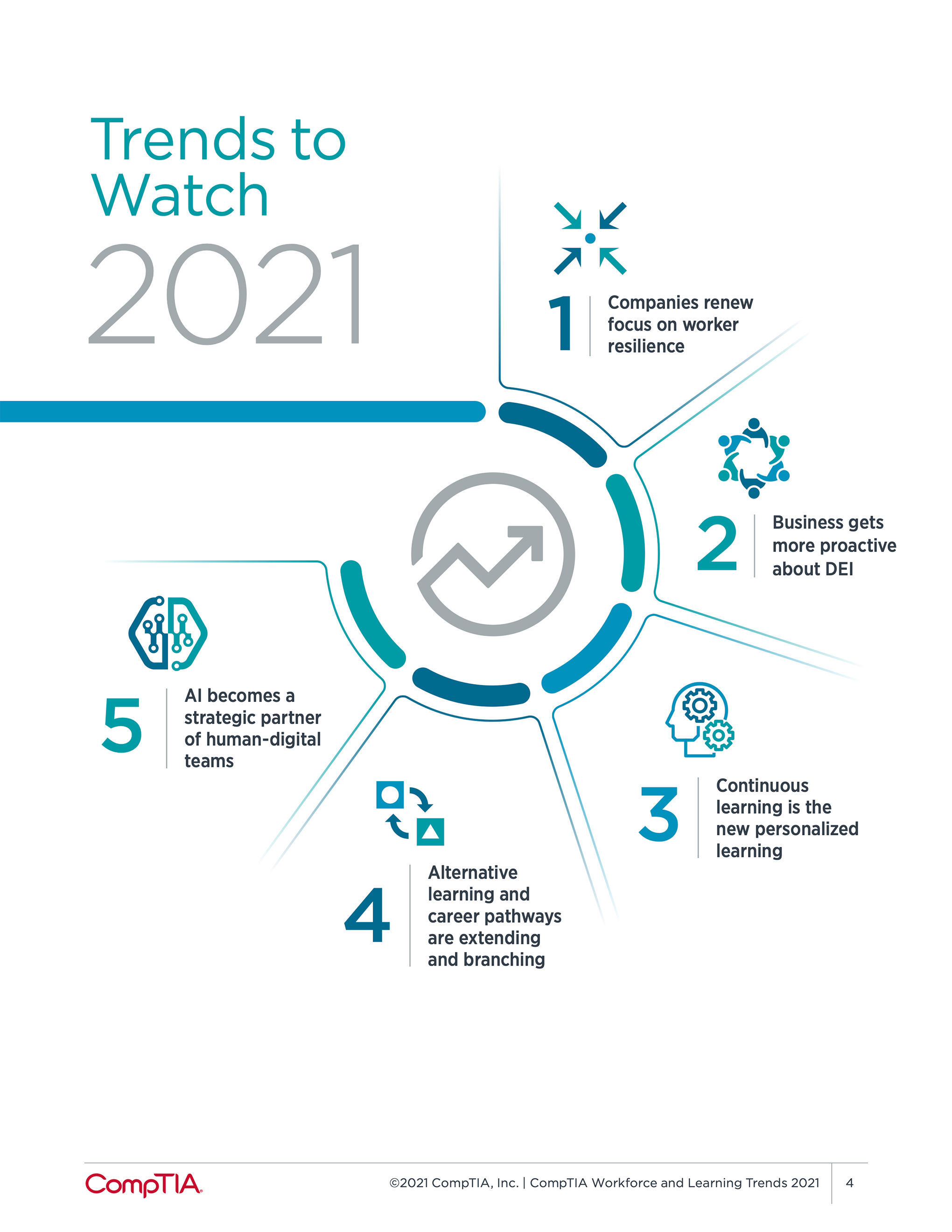 Trends to Watch 2021