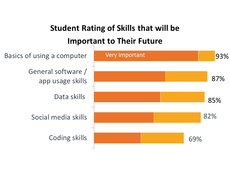 Student Raiting of Skills that will be Important to Their Future