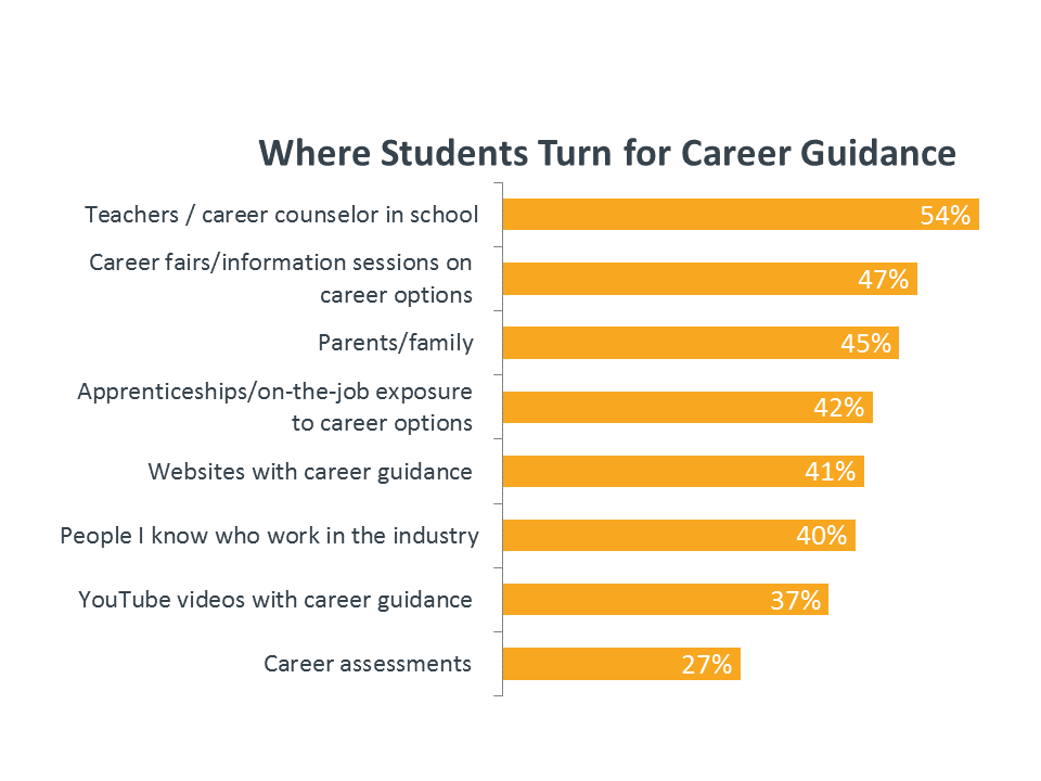 Where Students Turn for Career Guidelines