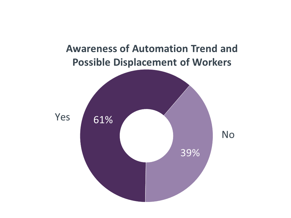 Awareness of Automation Trend and Possible Displacement of Workers